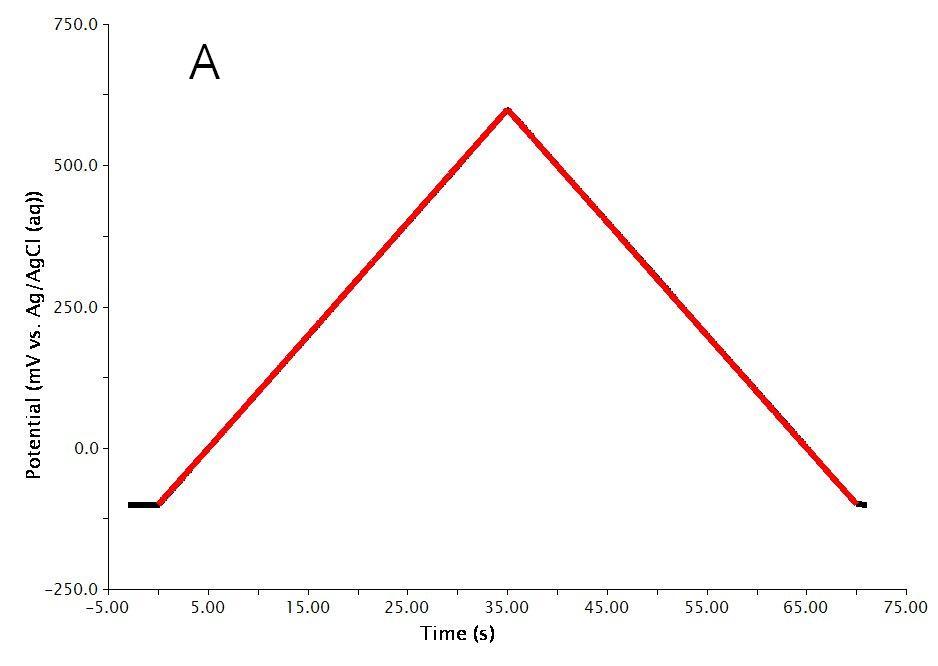 cyclic voltammetry principle and instrumentation