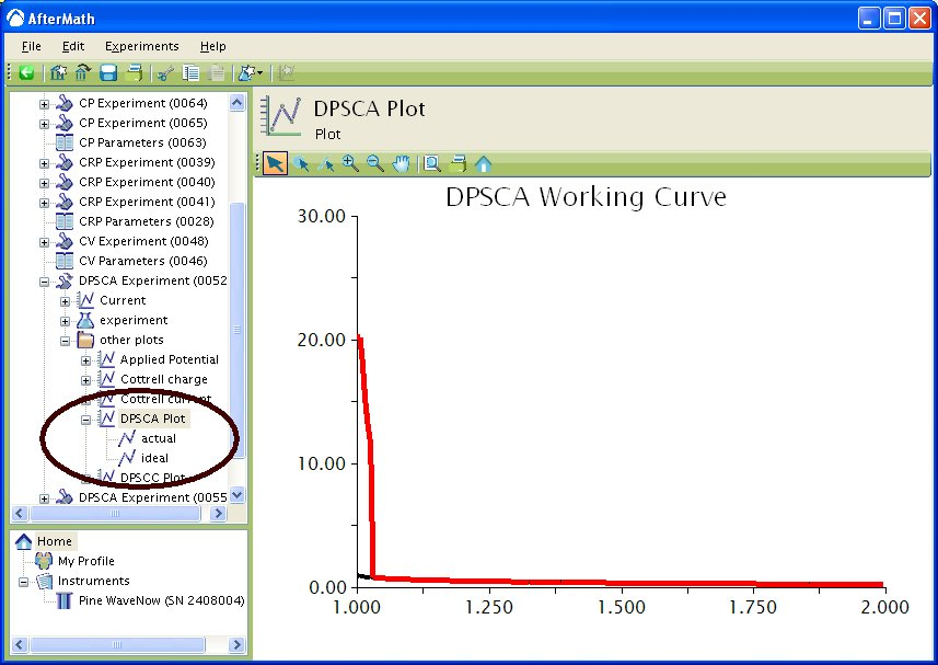 DPSCA working curve
