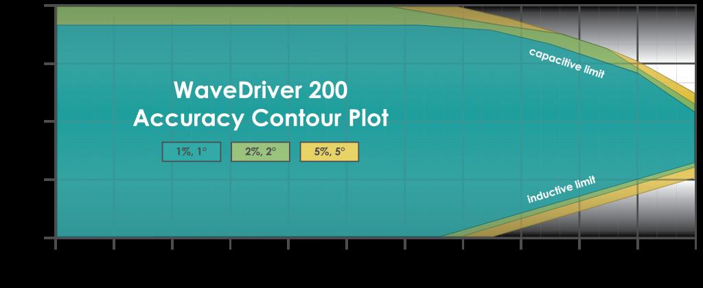 WaveDriver 200 Accuracy Contour Plot