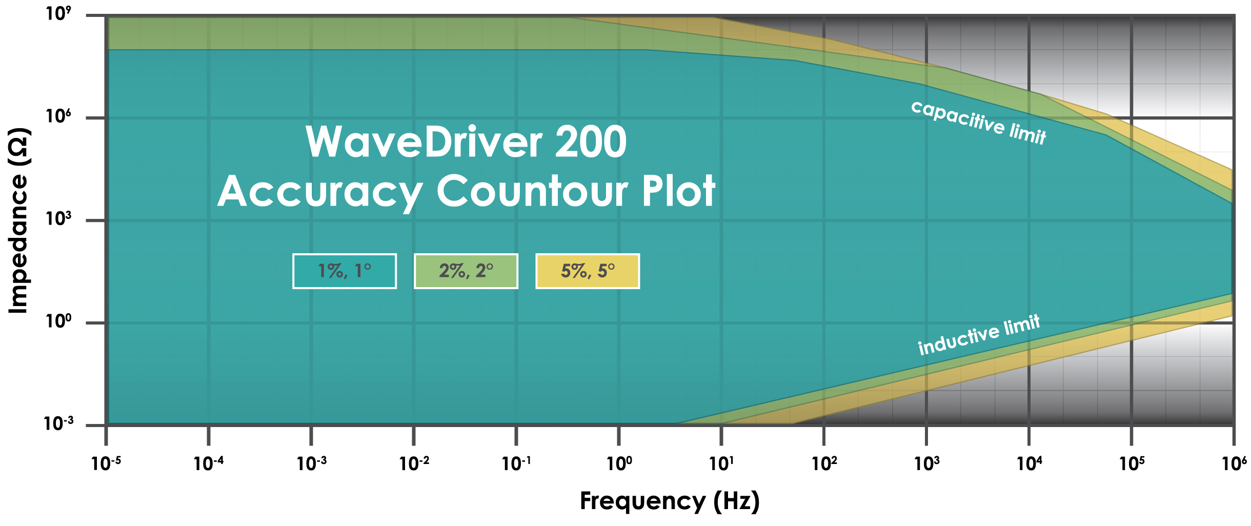 WaveDriver Accuracy Contour Plot