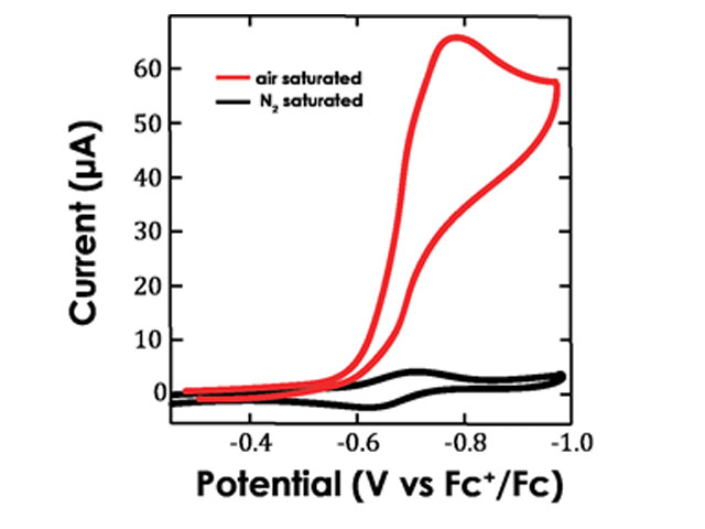 Cyclic Voltammograms of [Fe^III (TPP)Cl] in a HClO_4 Solution in the Absence (black) and Presence (red) of Oxygen.