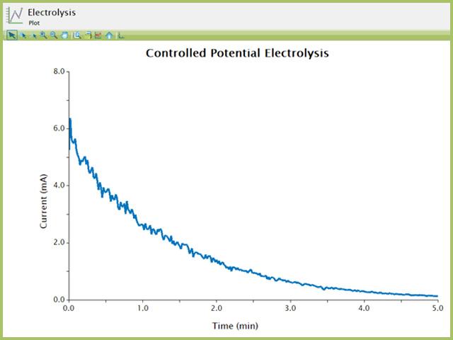 Bulk Electrolysis (BE) of Ferricyanide in AfterMath