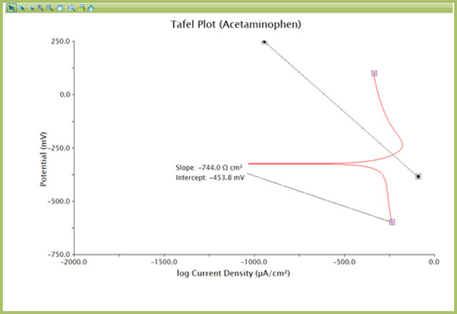 Addition of Baseline Tool to Tafel Plot for Slope Determination