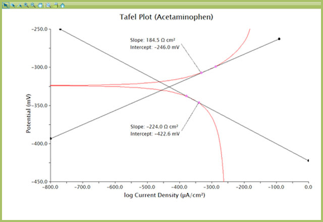 Tafel Plot with Slope Measurements (axes optimized for best data view)