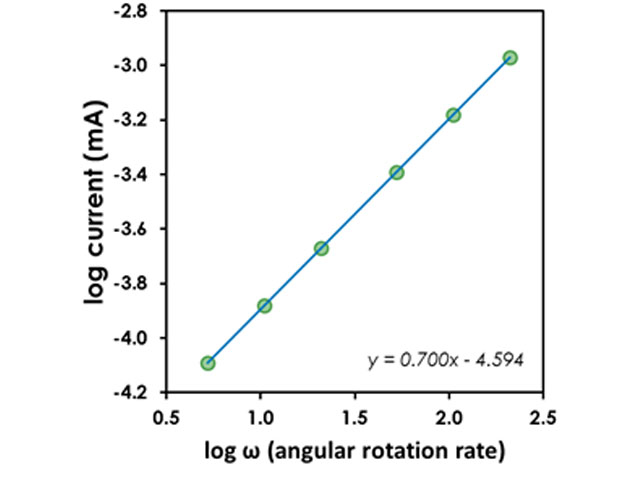 Logarithmic Plot of Linear Polarization Resistance Rotating Cylinder Electrode Test for Mass Transport Limited Corrosion Process