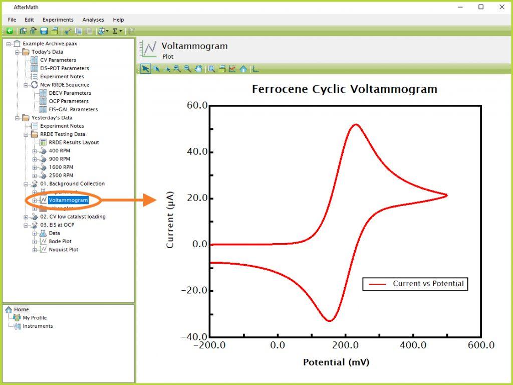 Voltammogram Displayed in AfterMath Archive