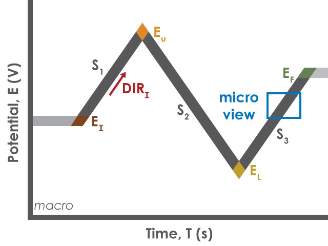 Square Wave Voltammetry (SWV) Basic Tab Macro Parameters