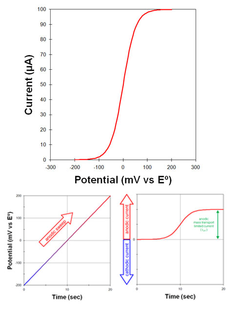 Rotating Disk Electrode Voltammogram with applied potential and current response vs time graphs