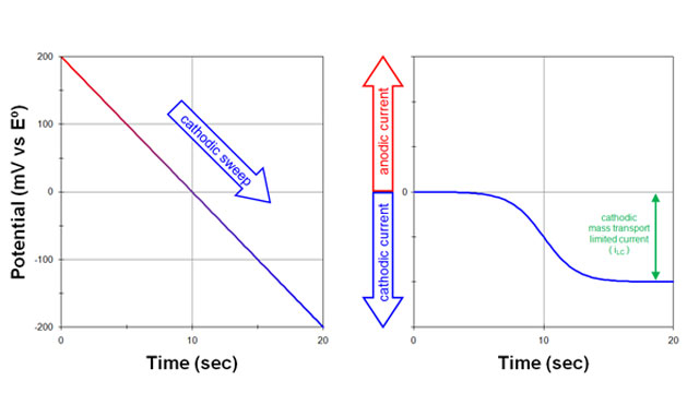 Applied Potential and Current response vs time for Rotating Disk Electrochemistry