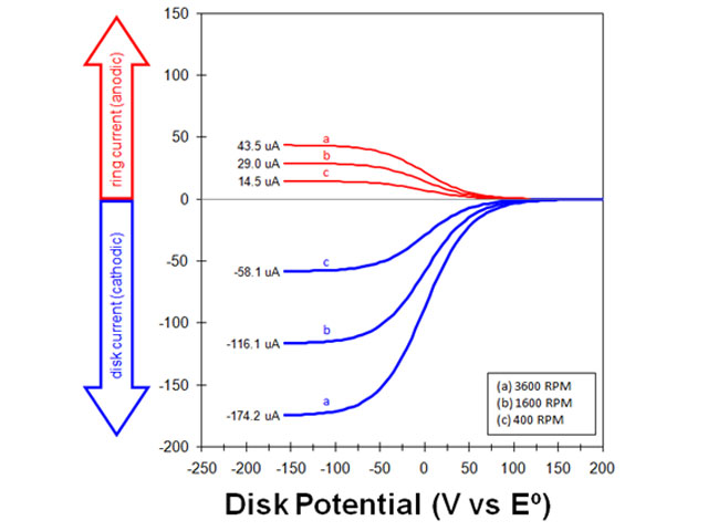 Rotating Ring-Disk Electrode Voltammograms at Various Rotation Rates
