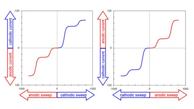 two popular voltammogram plotting conventions