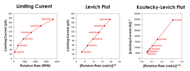 Limiting Current plot, Levich Plot, and Koutecky-Levich Plot