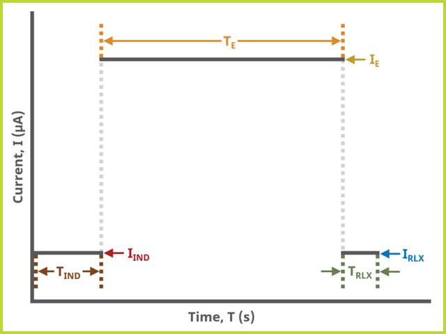 ChronopotChronopotentiometry (CP) Basic Tab Field Diagramentiometry (CP) Basic Tab Field Diagram