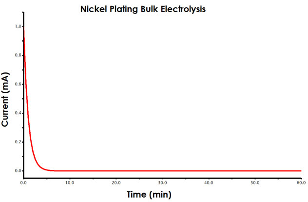 Current vs. Time plot (chronoamperogram) for bulk electrolysis experiment