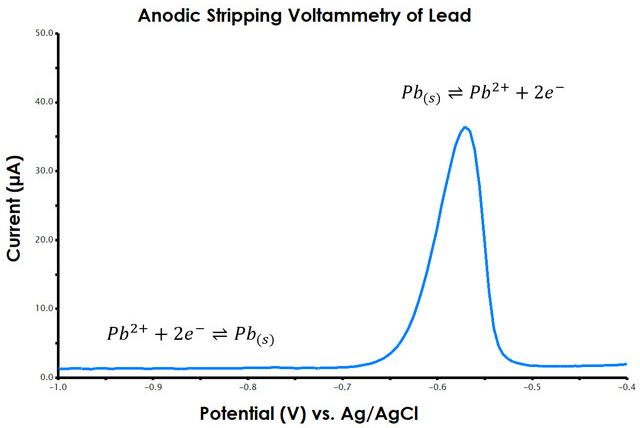 Anodic Stripping Voltammetry (ASV) of lead
