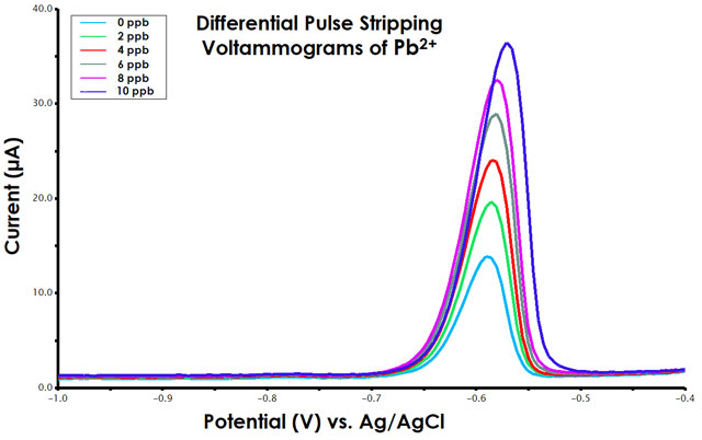 Differential Pulse Stripping Voltammograms for standard addition of Pb2+
