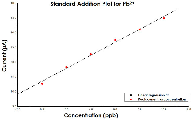 Standard addition plot for [Pb2+] in tap water by differential pulse stripping voltammetry