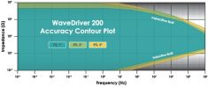 WaveDriver Accuracy Contour Plot
