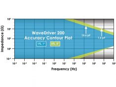 Pine Research WaveDriver 200 Bipotentiostat Accuracy Contour Plot (ACP)